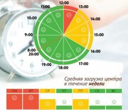 График загруженности МФЦ Аэропорт по дням недели и часам
