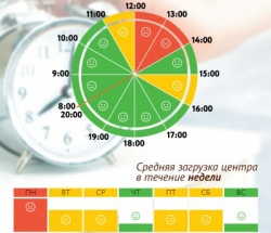 График загруженности МФЦ Алексеевский по дням недели и часам