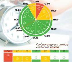 График загруженности МФЦ Алтуфьевский по дням недели и часам
