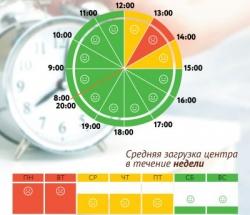 График загруженности МФЦ Арбат по дням недели и часам
