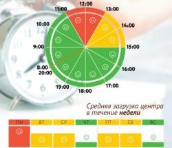 График загруженности МФЦ Бабушкинский по дням недели и часам
