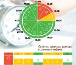 График загруженности МФЦ Басманный по дням недели и часам