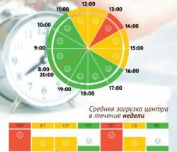 График загруженности МФЦ Беговой по дням недели и часам
