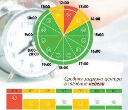 График загруженности МФЦ Бирюлево Западное по дням недели и часам