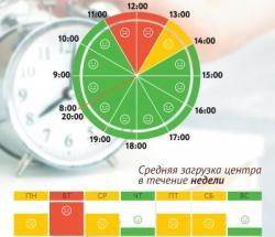 График загруженности МФЦ Чертаново Южное по дням недели и часам
