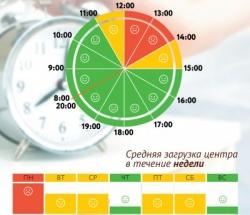 График загруженности МФЦ Даниловский по дням недели и часам