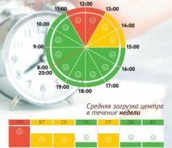 График загруженности МФЦ Филевский Парк по дням недели и часам