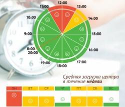 График загруженности МФЦ Фили-Давыдково по дням недели и часам