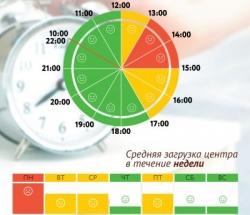 График загруженности МФЦ Флагманский офис ЦАО по дням недели и часам