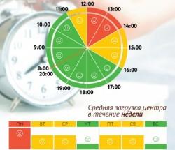 График загруженности МФЦ Гагаринский по дням недели и часам