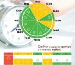 График загруженности МФЦ Капотня по дням недели и часам