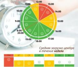 График загруженности МФЦ Хамовники по дням недели и часам