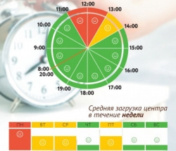 График загруженности МФЦ Хорошево-Мневники по дням недели и часам