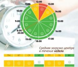 График загруженности МФЦ Коньково по дням недели и часам