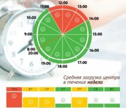 График загруженности МФЦ Коптево по дням недели и часам