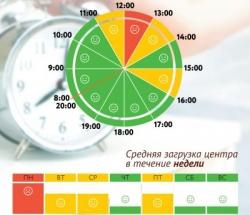График загруженности МФЦ Крылатское по дням недели и часам