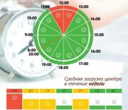 График загруженности МФЦ Крюково по дням недели и часам