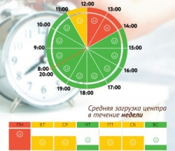 График загруженности МФЦ Кузьминки по дням недели и часам