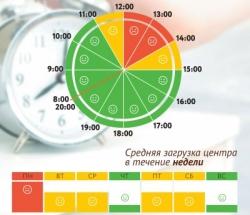 График загруженности МФЦ Левобережный, Молжаниновский, Ховрино по дням недели и часам