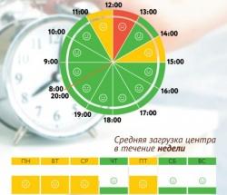График загруженности МФЦ Лианозово по дням недели и часам