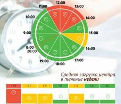 График загруженности МФЦ Ломоносовский по дням недели и часам