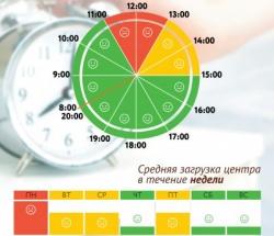 График загруженности МФЦ Лосиноостровский по дням недели и часам