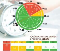 График загруженности МФЦ Люблино по дням недели и часам
