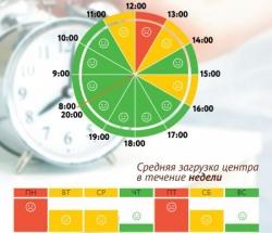 График загруженности МФЦ Марфино по дням недели и часам