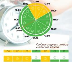 График загруженности МФЦ Марьино по дням недели и часам