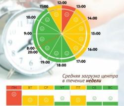 График загруженности МФЦ Матушкино по дням недели и часам
