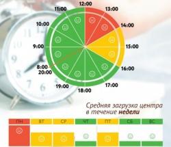 График загруженности МФЦ Мещанский по дням недели и часам