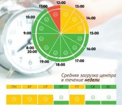 График загруженности МФЦ  Московский по дням недели и часам