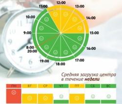 График загруженности МФЦ Москворечье-Сабурово по дням недели и часам