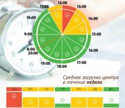 График загруженности МФЦ Нагатинский Затон по дням недели и часам