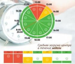 График загруженности МФЦ Нагорный и Нагатино-Садовники по дням недели и часам
