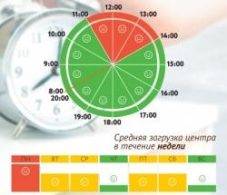 График загруженности МФЦ Нижегородский и Лефортово по дням недели и часам