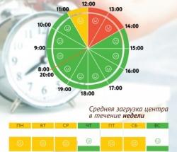 График загруженности МФЦ Ново-Переделкино по дням недели и часам