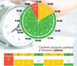 График загруженности МФЦ Новогиреево по дням недели и часам