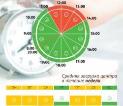 График загруженности МФЦ Очаково-Матвеевское по дням недели и часам