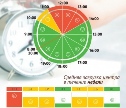 График загруженности МФЦ Орехово-Борисово Южное по дням недели и часам