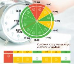 График загруженности МФЦ Останкинский и Марьина Роща по дням недели и часам
