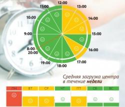 График загруженности МФЦ Покровское-Стрешнево по дням недели и часам