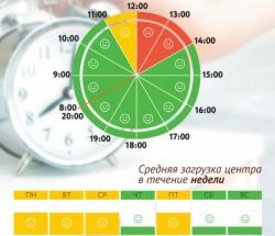 График загруженности МФЦ Преображенское по дням недели и часам