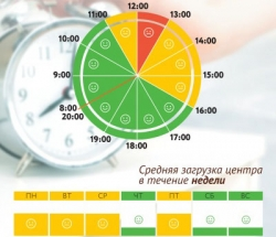 График загруженности МФЦ Пресненский по дням недели и часам