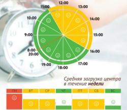 График загруженности МФЦ Ростокино по дням недели и часам