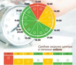График загруженности МФЦ Савелки по дням недели и часам