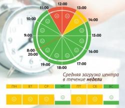 График загруженности МФЦ Северное Тушино и Южное Тушино по дням недели и часам