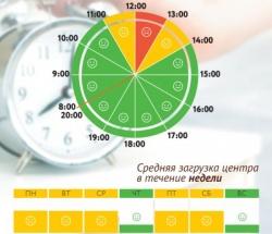 График загруженности МФЦ Северное Измайлово по дням недели и часам