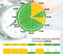 График загруженности МФЦ Щукино по дням недели и часам