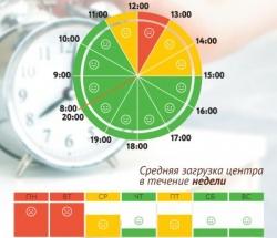 График загруженности МФЦ Сокол по дням недели и часам